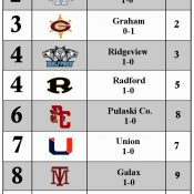 CoalfieldSports.com Top 10 Rankings for Week 2