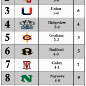 CoalfieldSports.com's Week 6 Top 10 Rankings