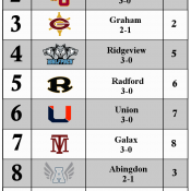 CoalfieldSports.com Week 4 Top 10 Rankings